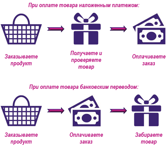 Интернет-магазин косметики доставка